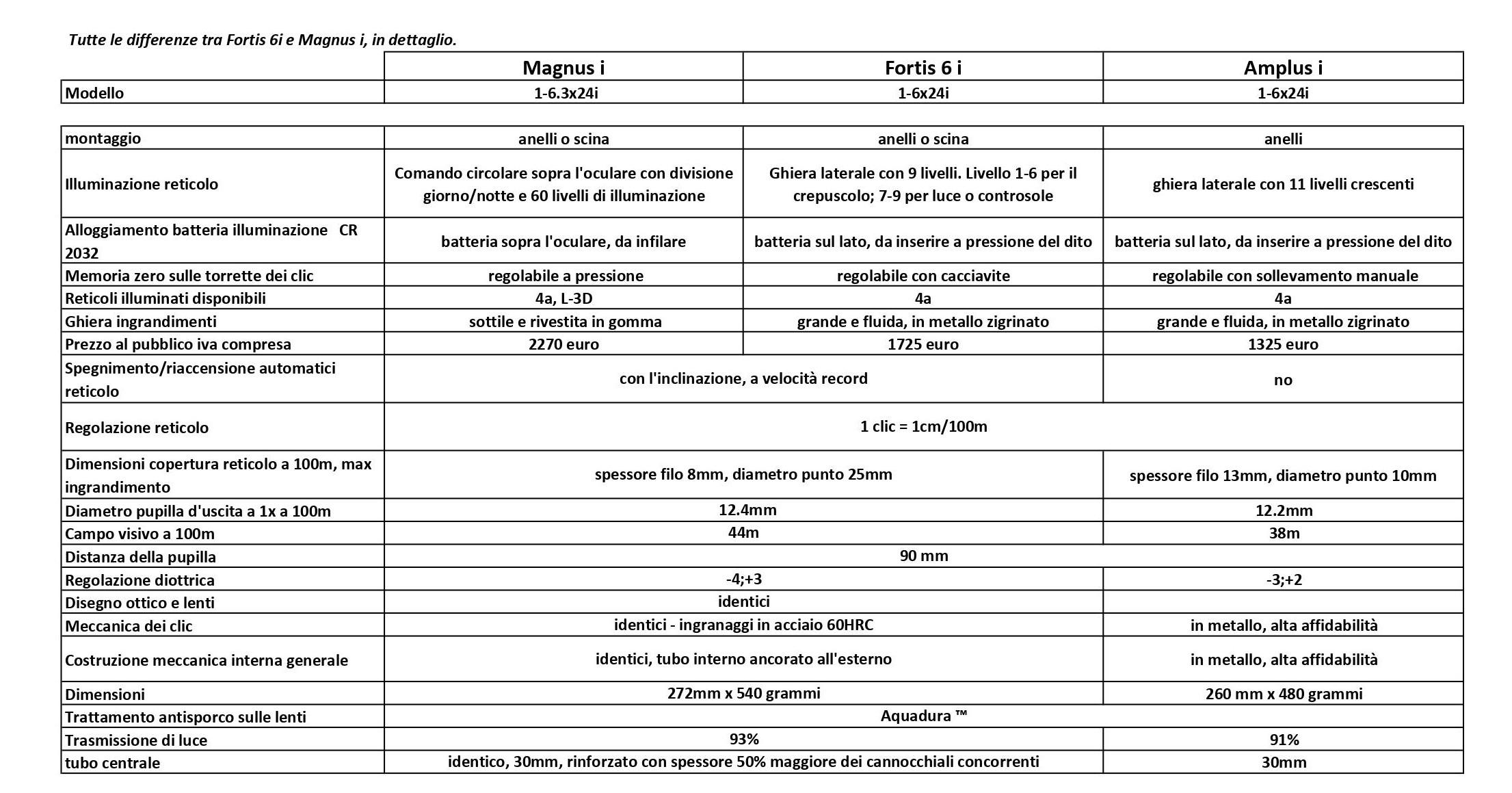 tutte le differenze tra Fortis 6i e Magnus in dettaglio
